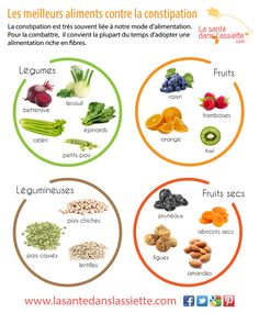 Aliments contre la constipation ! Credit photo : lasantedanslassiette.com