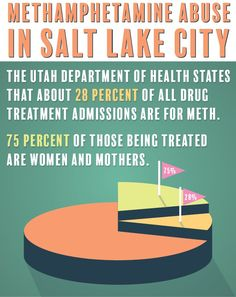 20% of all drug treatment admissions in Salt Lake City are for meth