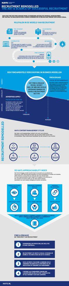 Het Find & Engage recruitment model van Hays