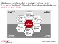 Mittels eines analytischen Datenmodells wird definiert welche Datenpunkte für eine aufschlussreiche Segmentierung benötigt werden