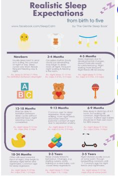 timeline of realistic sleep expectations for babies this is about right for number two month 3 of his awake hours were in the middle of the night