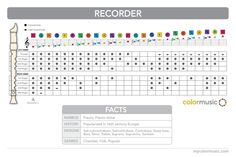 How to play the recorder in ColorMusic.