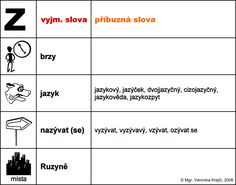 vyjmenovaná slova po b pracovní list - Hledat Googlem Kids Learning, Montessori, Homeschool, Language, Science, Teaching, Education, Literatura, Dyslexia