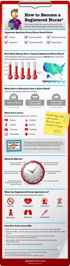 How to become a registered nurse infographic. Learn about our RN program: http://www.medtech.edu/programs/nursing-schools/lpn-to-rn
