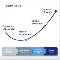 Leercurve