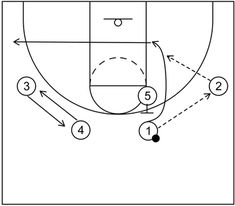 4 out 1 in motion offense begins with four perimeter players and one post player and includes continuity actions, quick hitting scoring options, and more. Basketball Practice Plans, Basketball Plays, Basketball Drills, Basketball Coach, Basketball Stuff, Out 1, Free Throw, Student, Sports