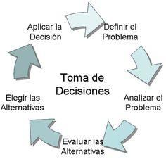 Decidí emprender: El emprendedor y la toma de decisiones