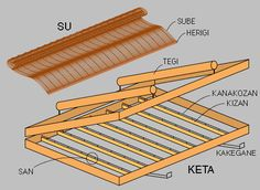A good diagram of a suketa or Japanese papermaking mould.