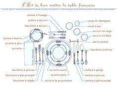 Art de la table. Disposition couverts par rapport à l'assiette. Couteau fourchette cuillère verre