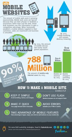 FUSIONb2b explains why mobile marketing is essential for business-to-business marketing strategy.