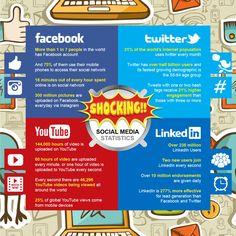 SOCIAL MEDIA -         Shocking Social Media Statistics   #Infographic #SocialMedia #Statistics.