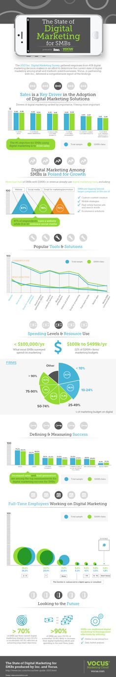 The 2013 Inc. Digital Marketing Survey results, by Vocus and Inc. Magazine.