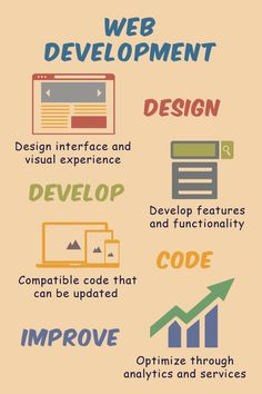 Digital creative content coupled with application design and development, for boosting brand engagement via data driven digital marketing. Content Marketing, Online Marketing, Digital Marketing, Ux Design, Graphic Design, Application Design, App Development, Infographics, Coding