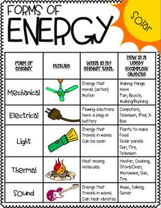 """Forms of Energy """"MELTS"""" posters, handout, and foldable - - Forms of Energy """"MELTS"""" posters, handout, and foldable Energy science projects Fourth Grade Science, Middle School Science, Elementary Science, Science Classroom, Teaching Science, Science Education, Science Notes, Science Notebooks, Science Experiments"""