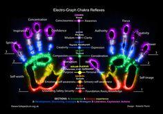 ϟϟ Electro Graph Chakra Reflexes ~ Kirlian Photography ϟϟ