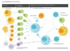 Consumer Onboarding by Christie Lau Design Thinking, Visual Thinking, Process Map, Design Process, Information Design, Information Graphics, Ux User Experience, Customer Experience, Project Timeline Template