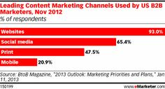 Leading content marketing channels used by U.S. B2B marketers 2012