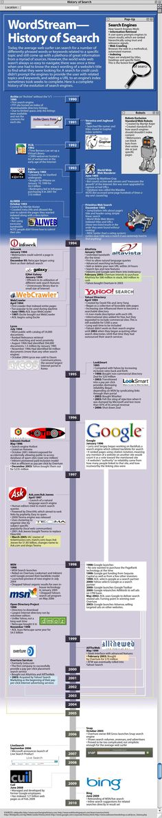 A comprehensive history of Internet search engines, from Yahoo to Alta Vista to Lycos, this timeline offers a chronological list of search engines from 1990 to the present. Search Engine Marketing, Social Marketing, Marketing Digital, Internet Marketing, Online Marketing, Media Marketing, Professor, Digital History, Internet Usage