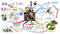Forces Mind Map