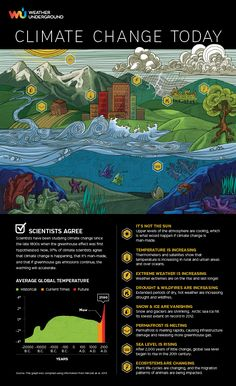Climate Change Today  From diminishing snow and ice to increasing temperatures to rising sea level to more frequent and destructive extreme weather events, 97% of scientists agree climate change is happening and it is man-made. The Climate Change Today infographic by Weather Underground thoroughly describes these changes and how they are affecting the Earth's ecosystems. If we continue on our current path, these trends are expected to accelerate.