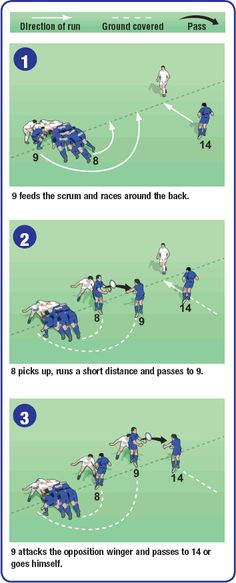 Risultati immagini per rugby backs moves Rugby Workout, Soccer Workouts, Soccer Tips, Rugby Time, Tag Rugby, Rugby Drills, Rugby Quotes, Rugby Coaching, Leicester Tigers