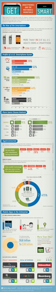 Smartphone Mania: The New Workforce [Infographic]