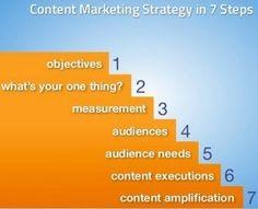 Como criar uma estratégia de marketing de conteúdo