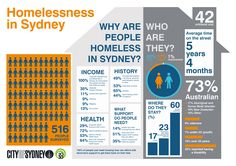 Sydney's homeless spend five years on the streets as city battles housing 'crisis' Who People, Social Change, Community Service, Social Issues, Inspire Me, Sydney, Teaching, Education, History