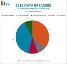 As of November 18th, the business category of the ITRC Data Breach Report is reporting the highest number of breaches in 2015. #DataBreaches #IdentityTheft