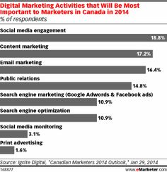 [Chart] DIgital Marketing Activities that Will Be Most Important to Marketers in Canada in 2014 (Jan 2014 | Source: Ignite Digital)