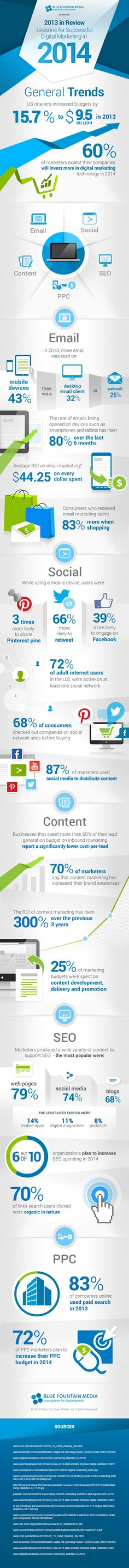 Hot Trends In Digital Marketing [Infographic]