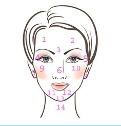 Face mapping, what your pimples could mean....