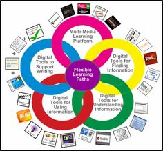 Cool Tools for 21st Century Learners: Digital Differentiation