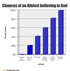 Chances of an Atheist believing in God