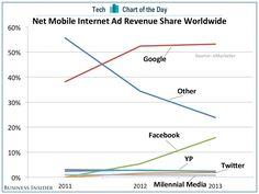 Google dominates mobile ad revenue