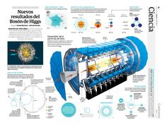 New results of the Higgs boson