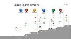 Infografik: 15 Jahre Google Suche > Google > Geburtstag, Google, Infografik, Suche
