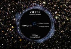 OJ 287 isimli karadelik, 18 milyar güneş kütlesi ile şu ana kadar keşfedilmiş en büyük karadeliktir.