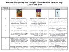 ELA & Technology Integration