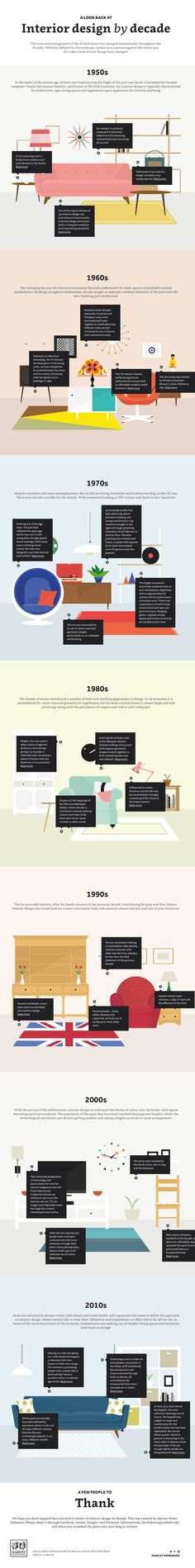 interior design by decade infographic
