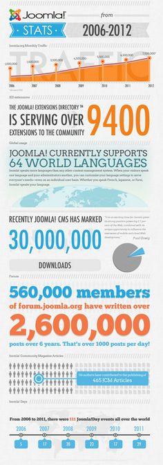 Infografía sobre estadísitcas de Joomla! de 2006 a 2012    http://community.joomla.org/images/marketing/joomla_infographic.jpeg