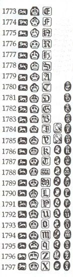 Pewter Marks Identification | English silver marks: marks and hallmarks of Sheffield sterling silver