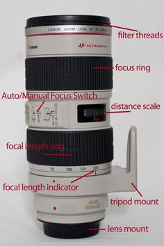 everything you need to know about lenses....how they work and how to pick the right one.