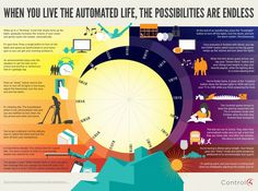 What Does a Day in the Life of Home Automation Look Like? [INFOGRAPHIC] #Control4 #smarthome