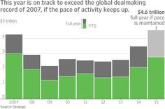 M&A Deal Activity on Pace for Record Year http://on.wsj.com/1IWhUXr