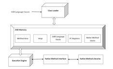 JvmSpec7 - Java virtual machine - Wikipedia, the free encyclopedia