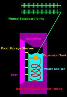 Daystar: The Four Mile Island Icebox-The refrigerator in this house uses no electricity or fuel, has one moving part and makes no noise!