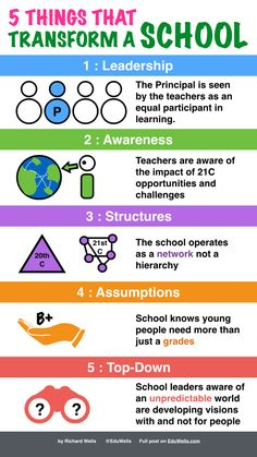 5 things that change a school-EduWells