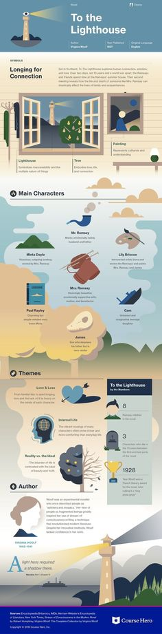 This study guide and infographic for Virginia Woolf's To the Lighthouse offer summary and analysis on themes, symbols, and other literary devices found in the text. Explore Course Hero's library of literature materials, including documents and Q&A pairs. British Literature, Classic Literature, Classic Books, Writers And Poets, Book Infographic, Teaching Literature, Book Summaries, Teaching English, English Teachers