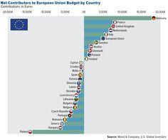Contribuyentes y receptores del Presupuesto de la UE